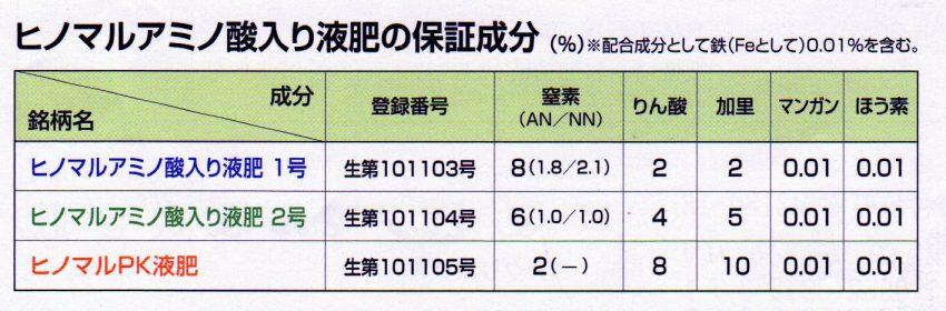 ヒノマル液肥成分表1112